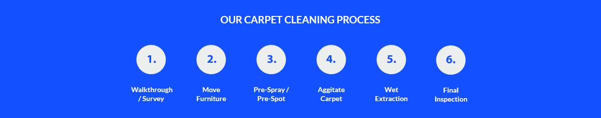 Nottingham carpet cleaners